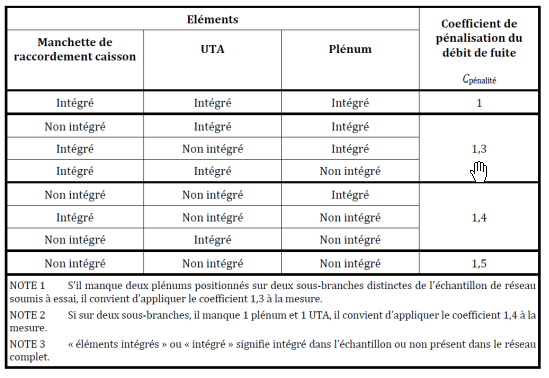coeff penalisation