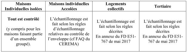 regles d echantillonnage
