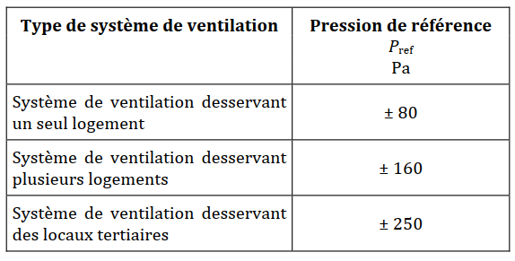 type syst ventilation